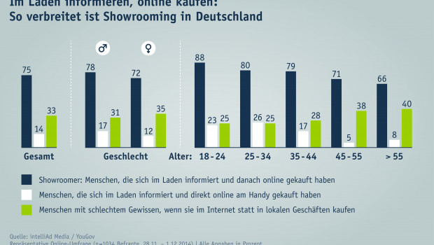 Statistik Showroomer