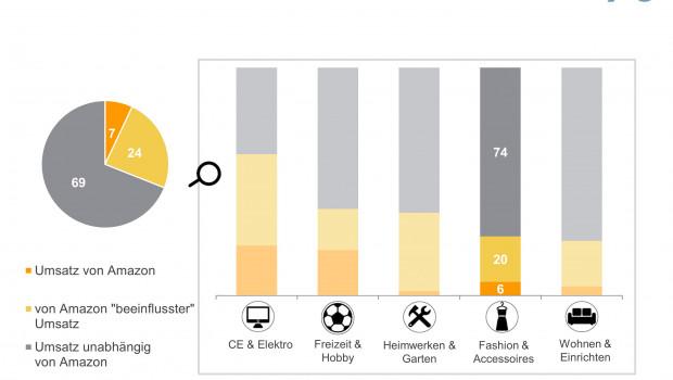 Das IFH Kölnhat den Einfluss von Amazon auf den Nonfood-Handel untersucht.