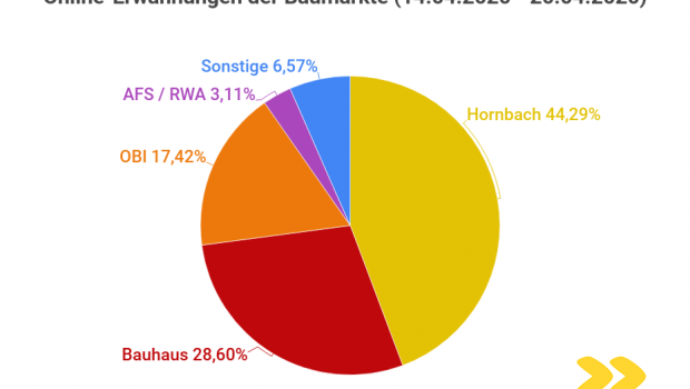 Die Online-Erwähnungen der Baumärkte in der Woche nach der Wiedereröffnung der österreichischen Baumärkte in der Medienresonanzanalyse von Observer.