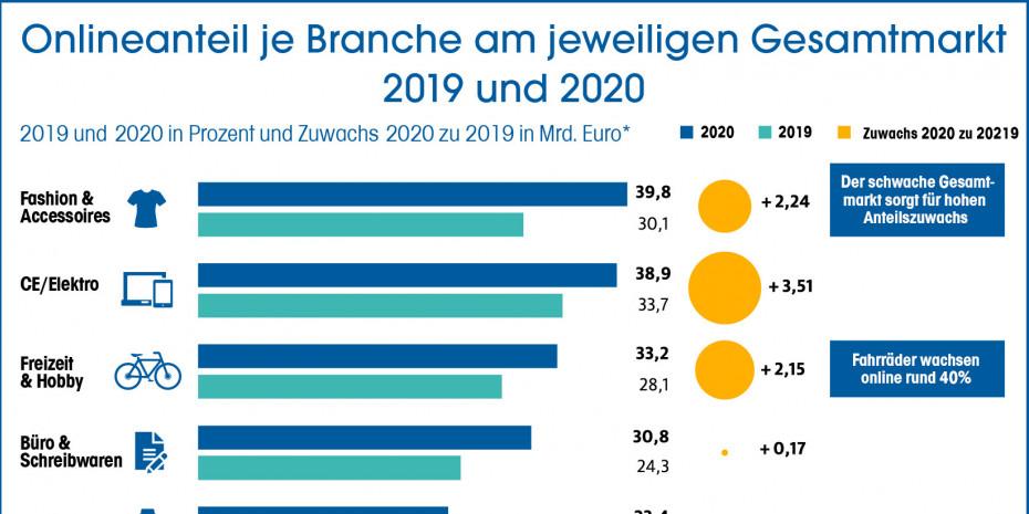 Onlineanteil je Branche am jeweiligen Gesamtmarkt 2019 und 2020
