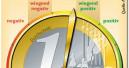 Euro: Angst vor heimlichen Preiserhöhungen schwindet