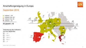 Verunsicherung belastet die Stimmung der Verbraucher in Europa
