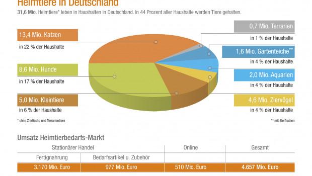 Auch zur Heimtierpopulation legen die Verbände Zahlen vor. Derzeit leben in Deutschland rund 31,6 Mio. Hunde, Katzen, Kleinsäuger und Ziervögel.