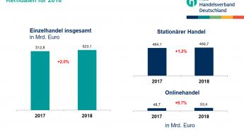 HDE rechnet mit Plus von zwei Prozent im Einzelhandel