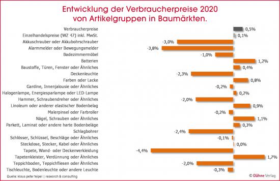 Entwicklung der Verbraucherpreise 2020 von Artikelgruppen in Baumärkten