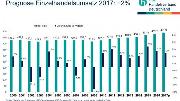 Der HDE rechnet damit, dass der Einzelhandel seine Umsätze in diesem Jahr um zwei Prozent steigert.