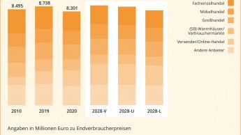 Haushaltswaren-Nachfrage von der Pandemie beflügelt
