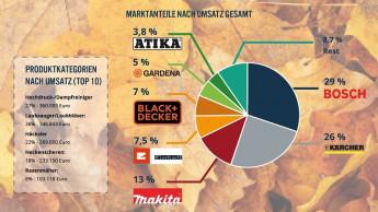 Im Herbst wird online vor allem Bosch, Kärcher und Makita gekauft