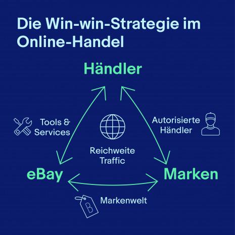 Win-win-Strategie, Online-Handel