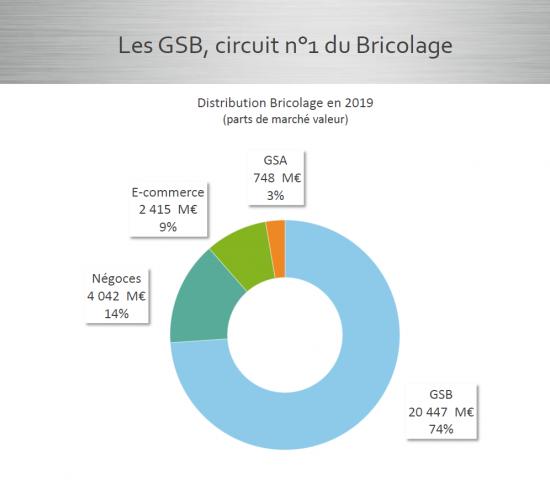 Die Marktanteile der Segmente Baumärkte, Fachhandel, E-Commerce, LEH in Frankreich. Quelle: FMB/Inoha