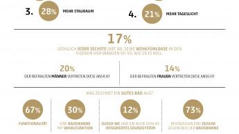 Nur jeder sechste Deutsche hat aktuell sein Traumbad