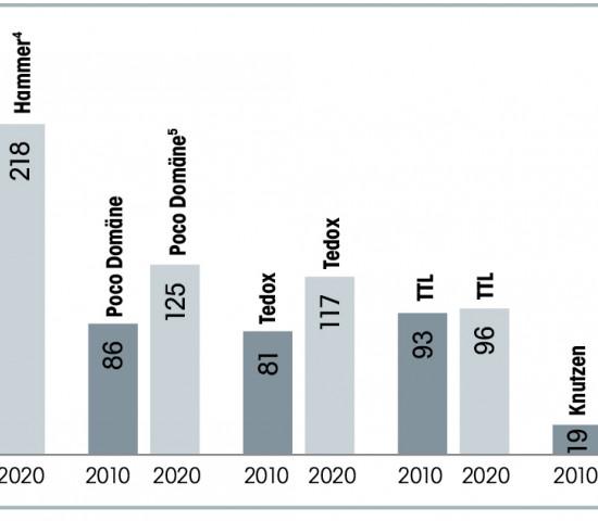 Top-5 Fachmarktunternehmen Standortentwicklung