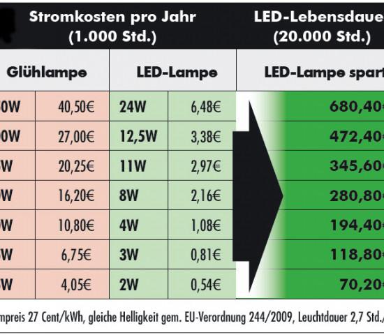 Sparpotenzial von LEDs