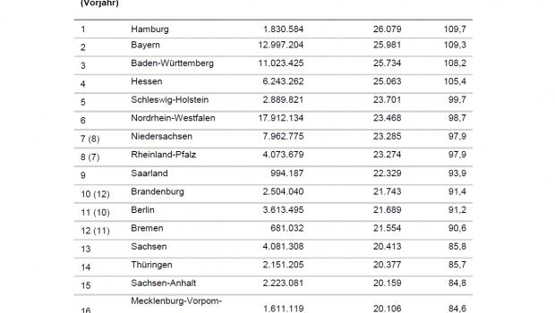 Die Bundesländer im Kaufkraft-Ranking der GfK.