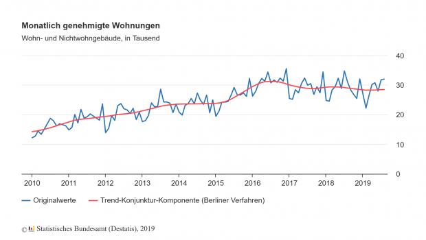 Von Januar bis August 2019 sind die Baugenehmigungen in Deutschland im Vorjahresvergleich weiter gesunken. [Bild: Destatis]