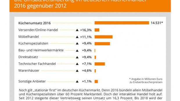 """Der """"Branchen-Spiegel Küche 2017"""" von Marketmedia24 informiert unter anderem über die Entwicklung der einzelnen Vertriebskanäle im deutschen Küchenmarkt."""
