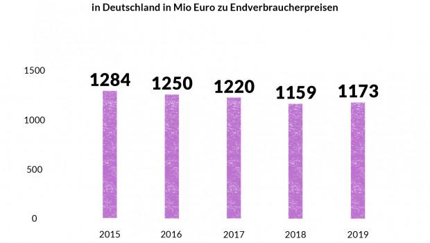 Gesamtmarkt Handarbeit in Deutschland 2019 (Initiative Handarbeit, eigene Erhebungen, März 2020).