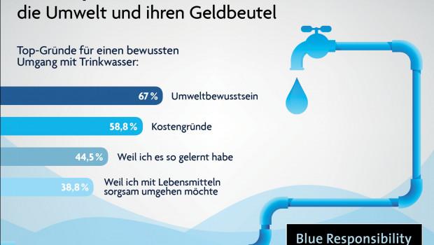 Deutschland ist eine Wasserspar-Nation, so die Nachhaltigkeitsinitiative Blue Responsibility.
