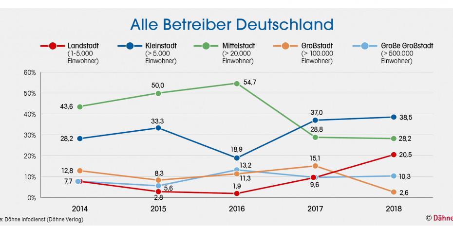 Statistik, Baumärkte, Alle Betreiber Deutschland