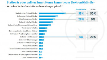 Smart-Home-Käufer setzen auf stationären Elektronikmarkt