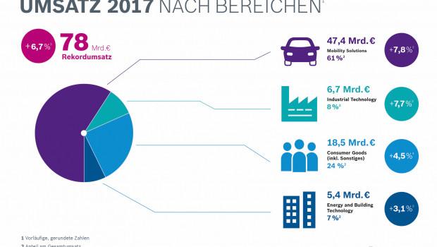 Der Bosch-Unternehmensbereich Consumer Goods mit BSH Haushaltsgeräte und Bosch Power Tools hat seinen Umsatz 2017 um 4,5 Prozent gesteigert.
