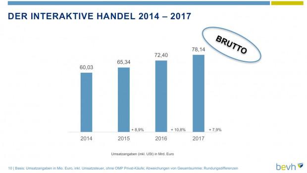 Aus der BEVH-Studie 2017