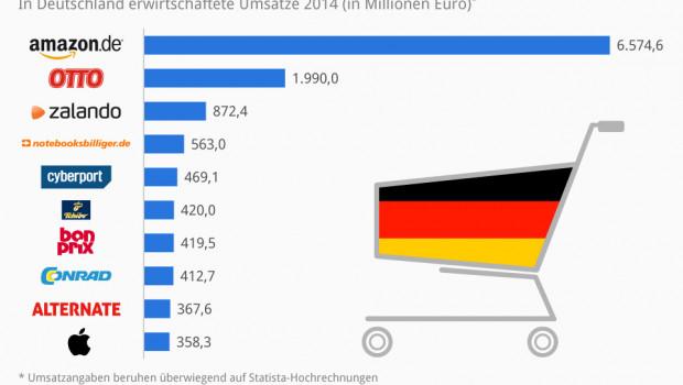 Das Ranking der zehn größten Online-Shops in Deutschland wird laut EHI von Amazon angeführt.