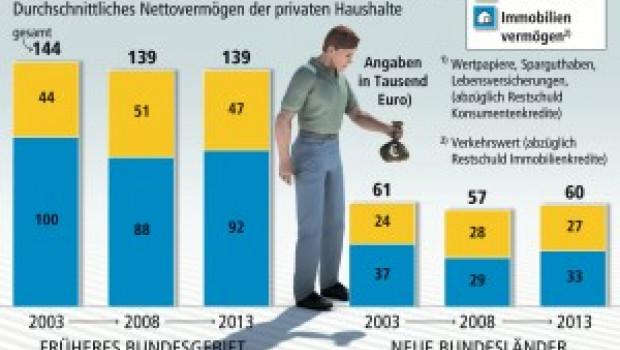 Der Vermögensaufbau kommt in Deutschland nicht voran, so die LBS.