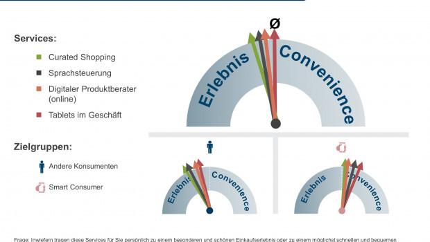 """Das ECC Köln veröffentlichte seine neue ECC-Club-Studie """"Service-Evolution im Handel – aus Erlebnis wird Convenience""""."""
