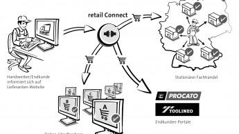 Non-Stop zum Online-Shop