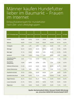 """Der """"Branchen-Monitor Heimtierbedarf 2018"""" von Marketmedia24 hat unter anderem die Präferenz der Verbraucher für die verschiedenen Einkaufsstätten zum Thema."""