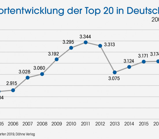 Statistik, Standortentwicklung, Top 20, Deutschland