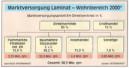 Marktstudie: Gute Chancen für Laminat, Parkett und Kork