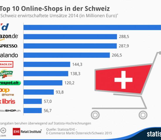 Digitec führt in der EHI-Stuide das Ranking der Online-Shops in der Schweiz an.