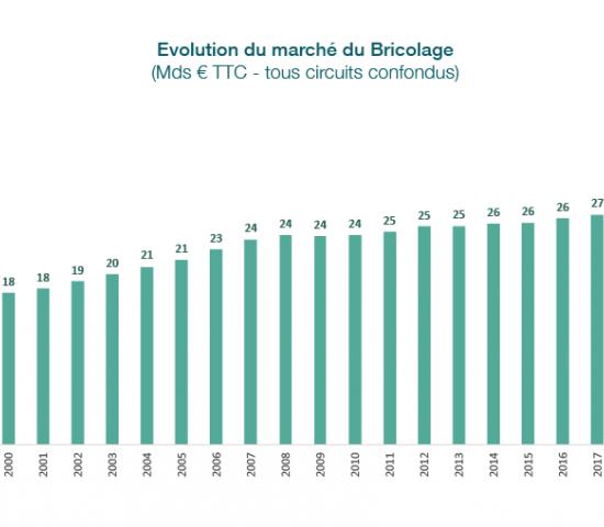 Gesamtumsatz des DIY-Marktes in Frankreich 1997 bis 2020.