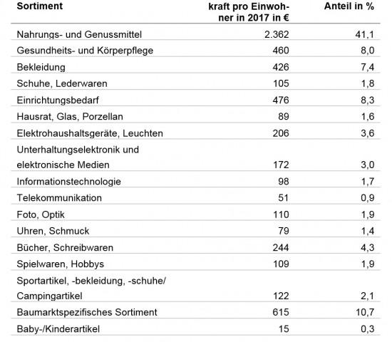 Anteile der Sortimente an der GfK-Einzelhandelskaufkraft insgesamt 2017.
