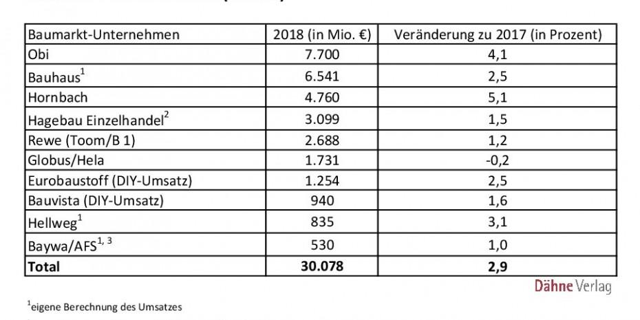 Umsätze, Top 10, Baumarkt-Unternehmen