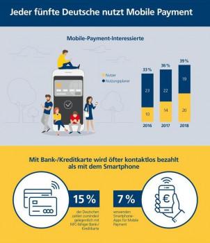 Die aktuelle Postbank Digitalstudie liefert interessante Einblicke z. B. in die Nutzung von Mobile Payment und von Sprachassistenten.