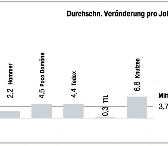 Durchschnittliche Veränderung pro Jahr in % der Standortentwicklung bei den Fachmarktunternehmen