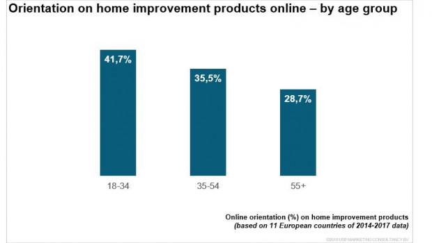Je jünger, desto online: Die Millenials informieren sich vor dem Kauf von DIY-Produkten häufiger online als ältere Konsumenten.