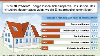Energiesparen lohnt