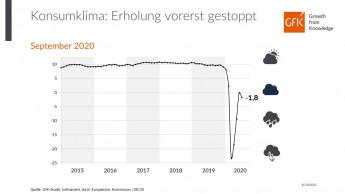 Konsumklima erholt sich nicht so rasch