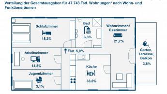 Die Deutschen geben 1.427 Euro pro Jahr fürs Einrichten aus
