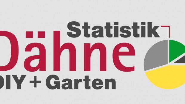 Die aktuelle Ausgabe der Dähne Statistik DIY + Garten mit den Zahlen von 2015 erscheint im Mai und kann bereits vorbestellt werden.
