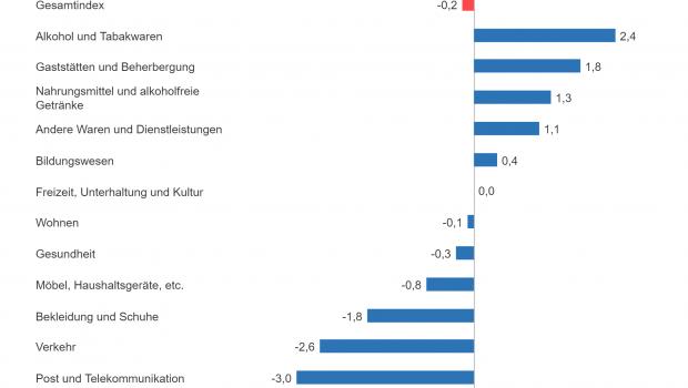 Die Inflationsrate von zwölf Gütergruppen im Oktober.