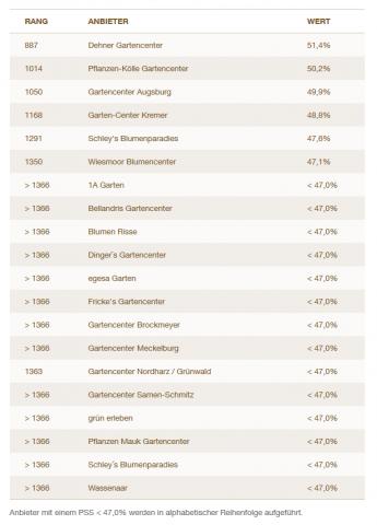 Das Ranking der Preischampions bei den Gartencentern.