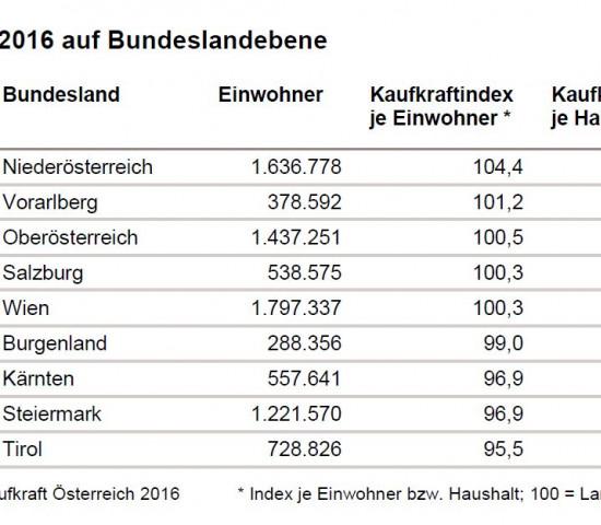 Die Kaufkraft pro Kopf schwankt erheblich zwischen den österreichischen Bundesländern.