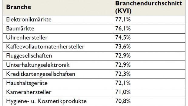 Die Top Ten der Branchen mit dem höchsten Kundenvertrauensindex (KVI), wie ihn Service-Value ermittelt hat.