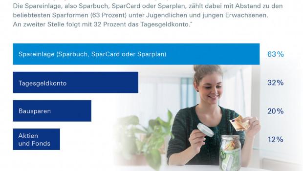 Die Sparquote ist bei jungen Menschen deutlich höher als bei älteren, so die Deutsche Bank.