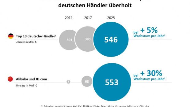 Bis 2025 werden JD.com und Alibaba die Top 10 des deutschen Einzelhandels längst überholt haben, prognostiziert Oliver Wyman.